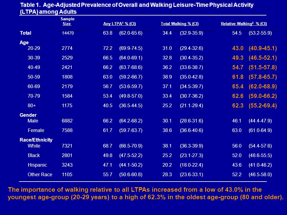 Table 1. Age-Adjusted Prevalence of Overall and Walking Leisure-Time Physical Activity (LTPA) among Adults Sample Size Any LTPA 1 % (CI) Total Walking