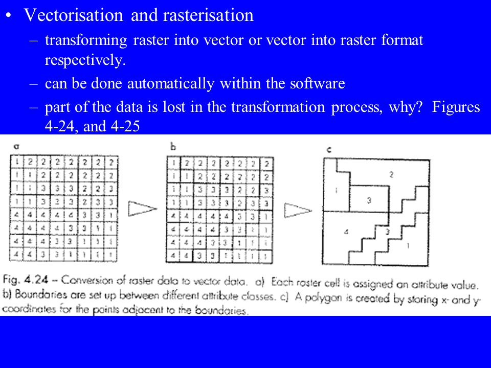 Spatial arrangements, topology in vector models, may be achieved by a search of the neighboring cells, takes more time. Storing raster data –can be st