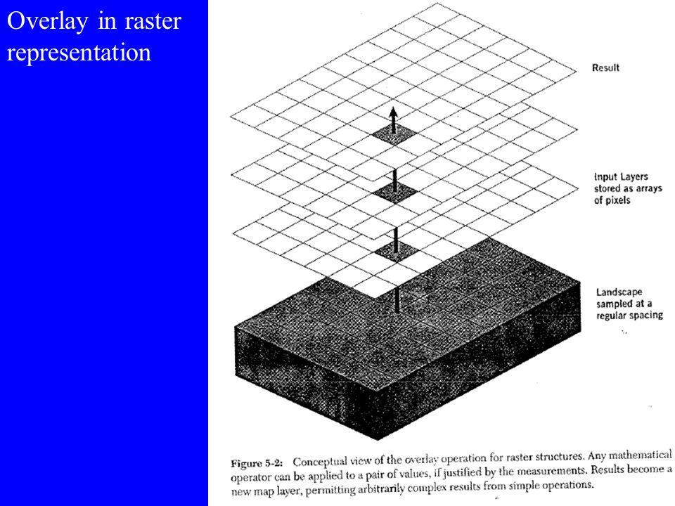 Overlay in vector representation