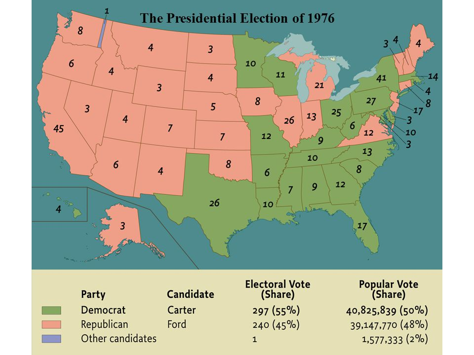 The Presidential Election of 1976 pg. 1046 The Presidential Election of 1976