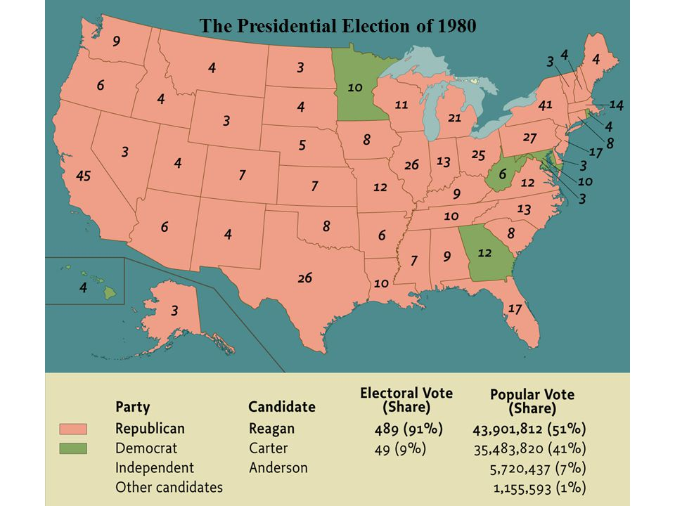 The Presidential Election of 1980 pg. 1054 The Presidential Election of 1980