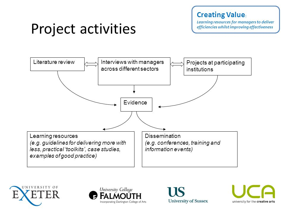 Project activities Creating Value : Learning resources for managers to deliver efficiencies whilst improving effectiveness Dissemination (e.g.
