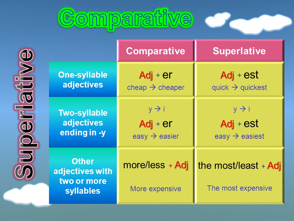 ComparativeSuperlative One-syllable adjectives Adj Adj + er cheap  cheaper Adj Adj + est quick  quickest Two-syllable adjectives ending in -y y  i