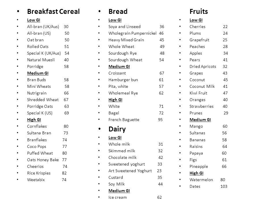 Breakfast Cereal Low GI All-bran (UK/Aus) 30 All-bran (US) 50 Oat bran 50 Rolled Oats 51 Special K (UK/Aus) 54 Natural Muesli 40 Porridge 58 Medium GI Bran Buds 58 Mini Wheats 58 Nutrigrain 66 Shredded Wheat 67 Porridge Oats 63 Special K (US) 69 High GI Cornflakes 80 Sultana Bran 73 Branflakes 74 Coco Pops 77 Puffed Wheat 80 Oats Honey Bake 77 Cheerios 74 Rice Krispies 82 Weetabix 74 Bread Low GI Soya and Linseed 36 Wholegrain Pumpernickel 46 Heavy Mixed Grain 45 Whole Wheat 49 Sourdough Rye 48 Sourdough Wheat 54 Medium GI Croissant 67 Hamburger bun 61 Pita, white 57 Wholemeal Rye 62 High GI White 71 Bagel 72 French Baguette 95 Dairy Low GI Whole milk 31 Skimmed milk 32 Chocolate milk 42 Sweetened yoghurt 33 Art Sweetened Yoghurt 23 Custard 35 Soy Milk 44 Medium GI Ice cream 62 Fruits Low GI Cherries 22 Plums 24 Grapefruit 25 Peaches 28 Apples 34 Pears 41 Dried Apricots 32 Grapes 43 Coconut 45 Coconut Milk 41 Kiwi Fruit 47 Oranges 40 Strawberries 40 Prunes 29 Medium GI Mango 60 Sultanas 56 Bananas 58 Raisins 64 Papaya 60 Figs 61 Pineapple 66 High GI Watermelon 80 Dates 103