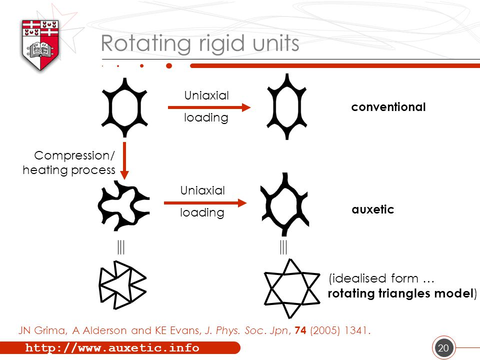 http://www.auxetic.info 20 Rotating rigid units (a) (idealised form … rotating triangles model ) Uniaxial loading Uniaxial loading Compression/ heating process conventional auxetic JN Grima, A Alderson and KE Evans, J.