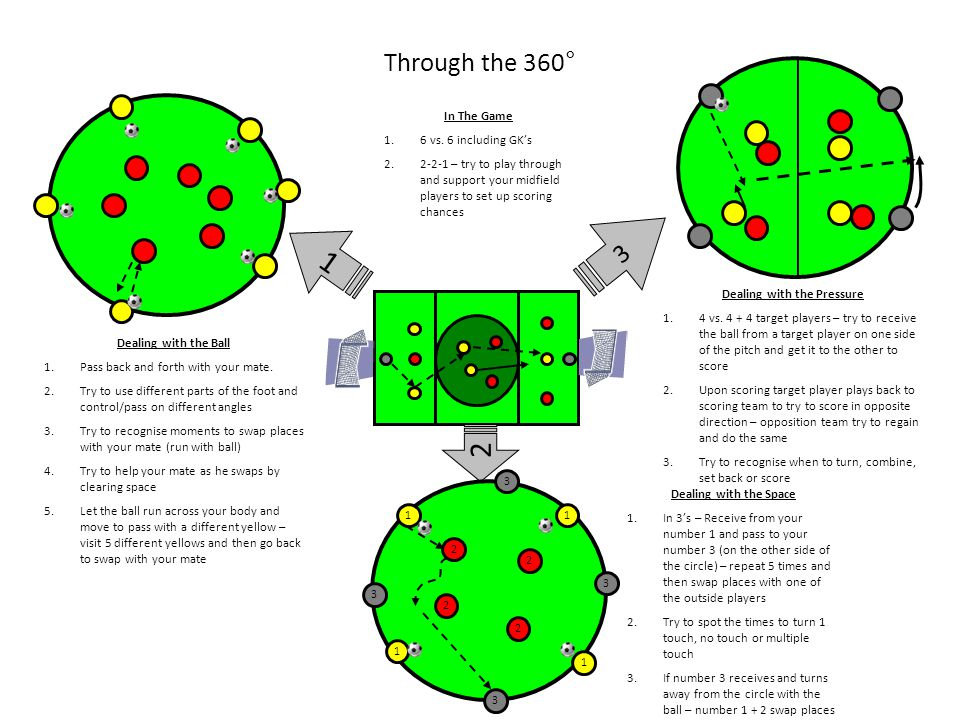 Through the 360° 1 Dealing with the Ball 1.Pass back and forth with your mate. 2.Try to use different parts of the foot and control/pass on different