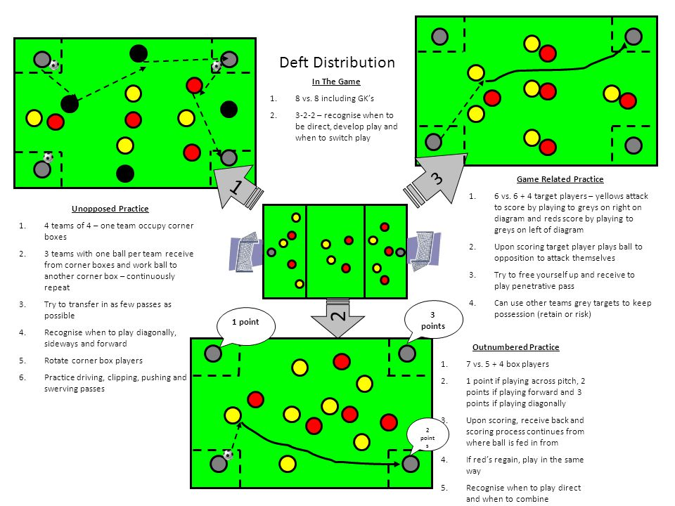 1 Unopposed Practice 1.4 teams of 4 – one team occupy corner boxes 2.3 teams with one ball per team receive from corner boxes and work ball to another