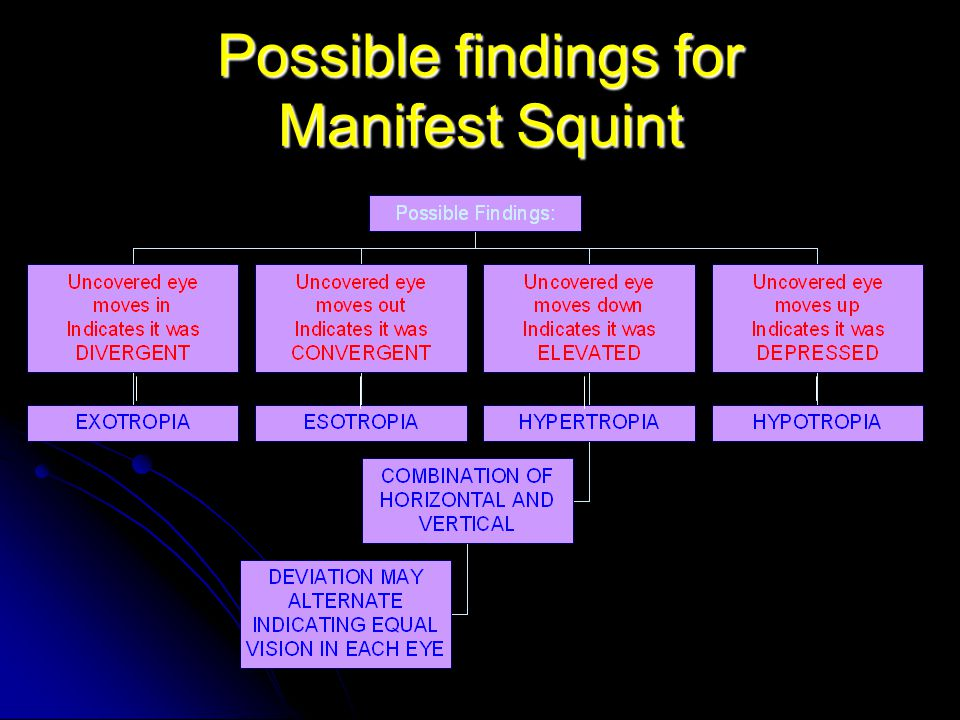 Possible findings for Manifest Squint