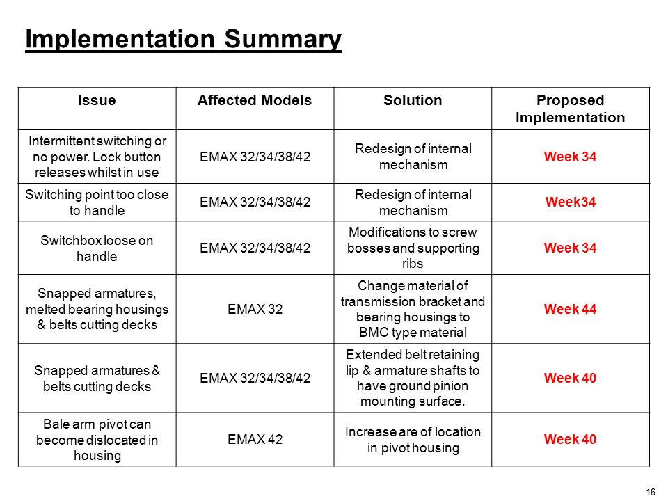 Implementation Summary 16 IssueAffected ModelsSolutionProposed Implementation Intermittent switching or no power.