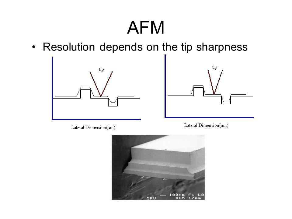 AFM Resolution depends on the tip sharpness