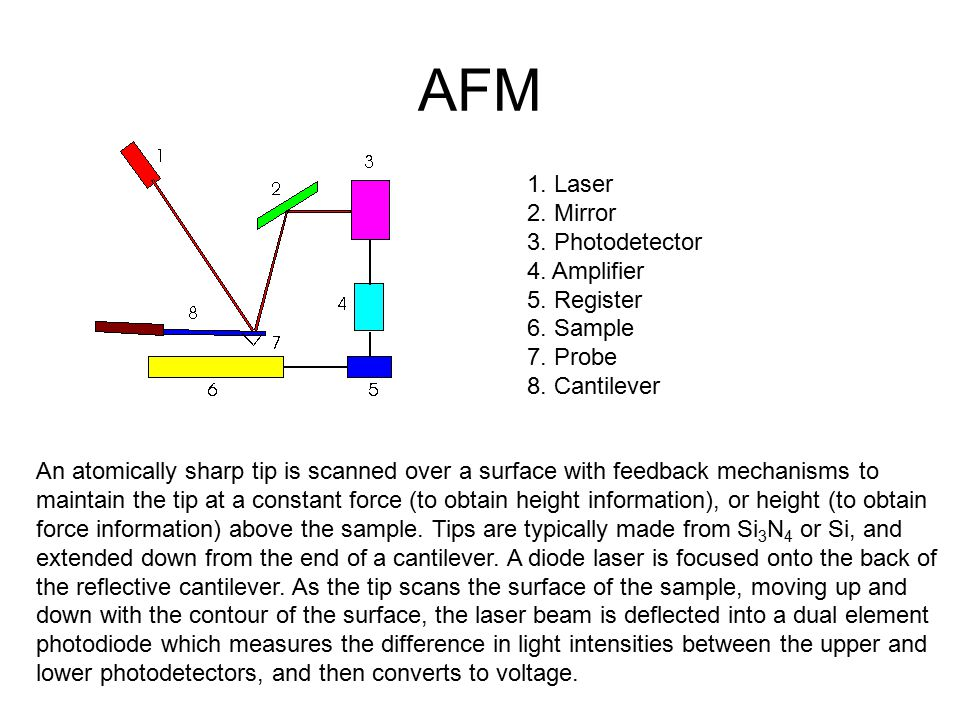 AFM 1. Laser 2. Mirror 3. Photodetector 4. Amplifier 5. Register 6. Sample 7. Probe 8. Cantilever An atomically sharp tip is scanned over a surface wi