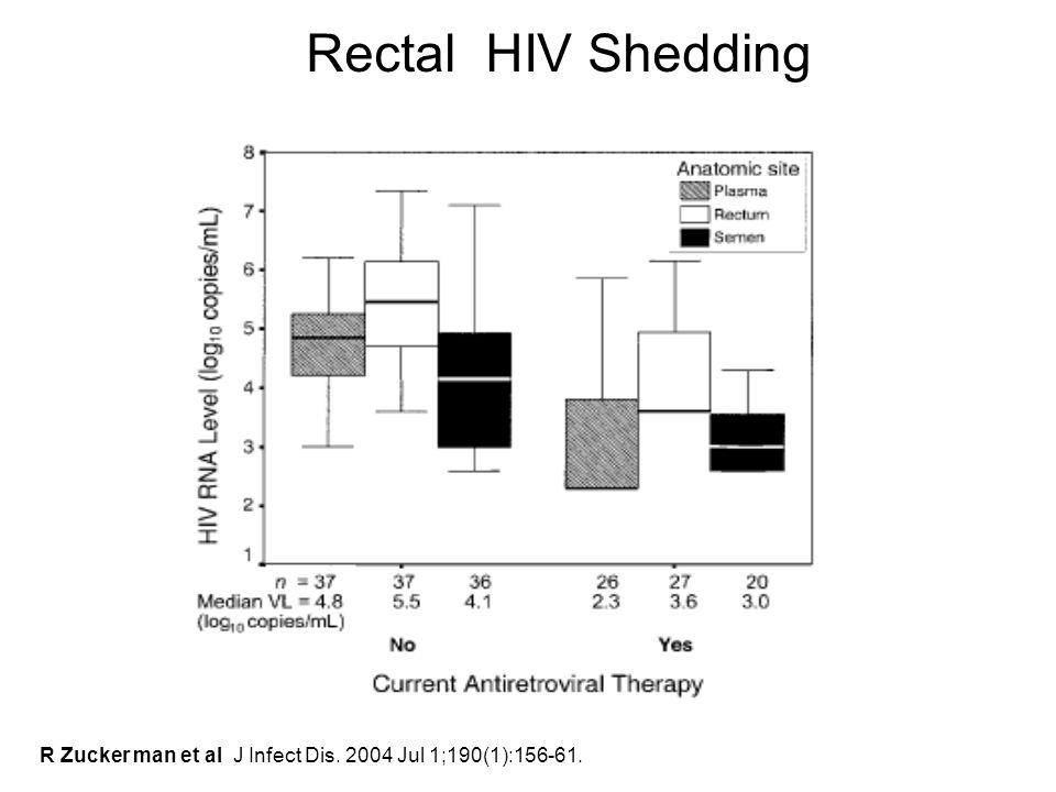 R Zucker man et al J Infect Dis. 2004 Jul 1;190(1):156-61. Rectal HIV Shedding