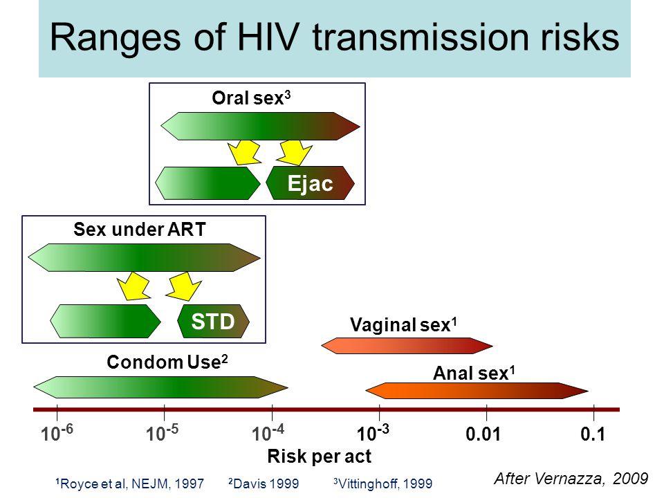 Ranges of HIV transmission risks 10 -6 0.0110 -4 10 -5 10 -3 0.1 Anal sex 1 Vaginal sex 1 Sex under ART 1 Royce et al, NEJM, 1997 Ejac STD Risk per act Oral sex 3 3 Vittinghoff, 1999 Condom Use 2 2 Davis 1999 After Vernazza, 2009