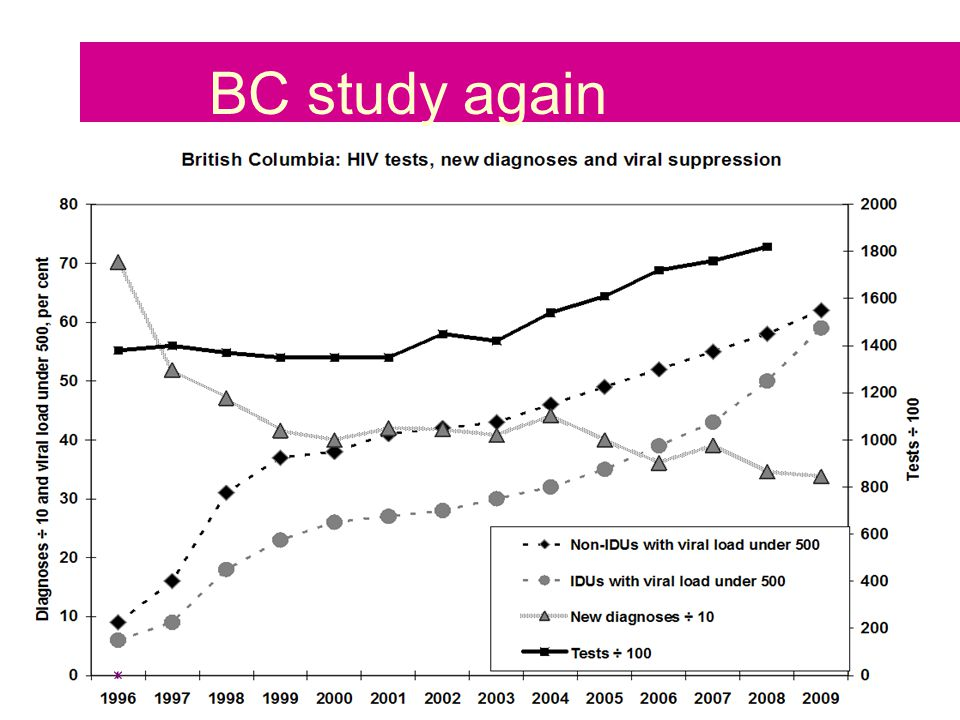 24 November 2010 NAT Treatment as Prevention BC study again