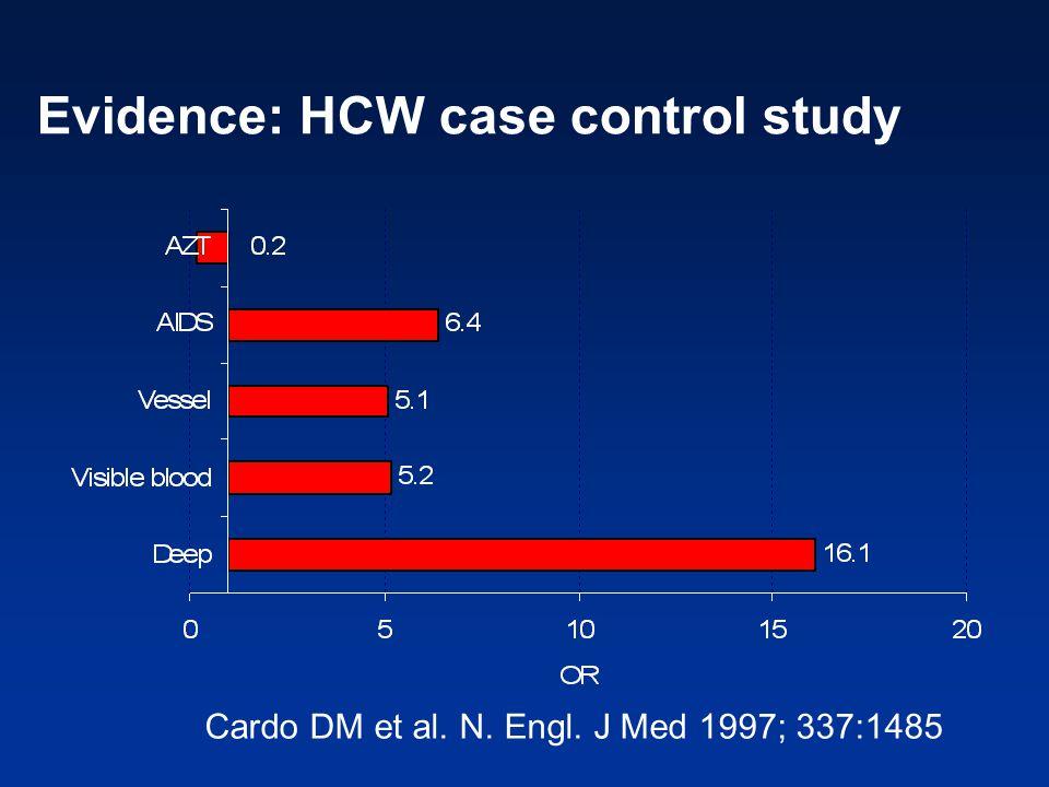Evidence: HCW case control study Cardo DM et al. N. Engl. J Med 1997; 337:1485