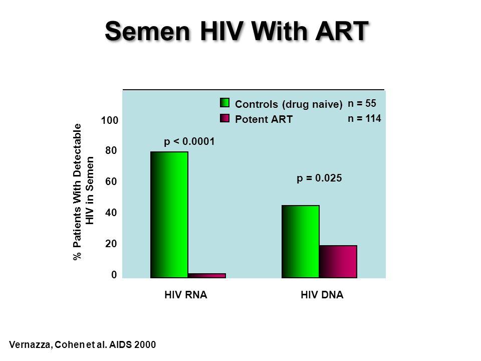 HIV RNAHIV DNA 0 20 40 60 80 100 % Patients With Detectable HIV in Semen n = 55 n = 114 Controls (drug naive) Potent ART p < 0.0001 p = 0.025 Vernazza, Cohen et al.
