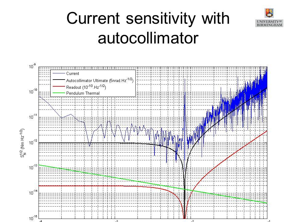 Current sensitivity with autocollimator