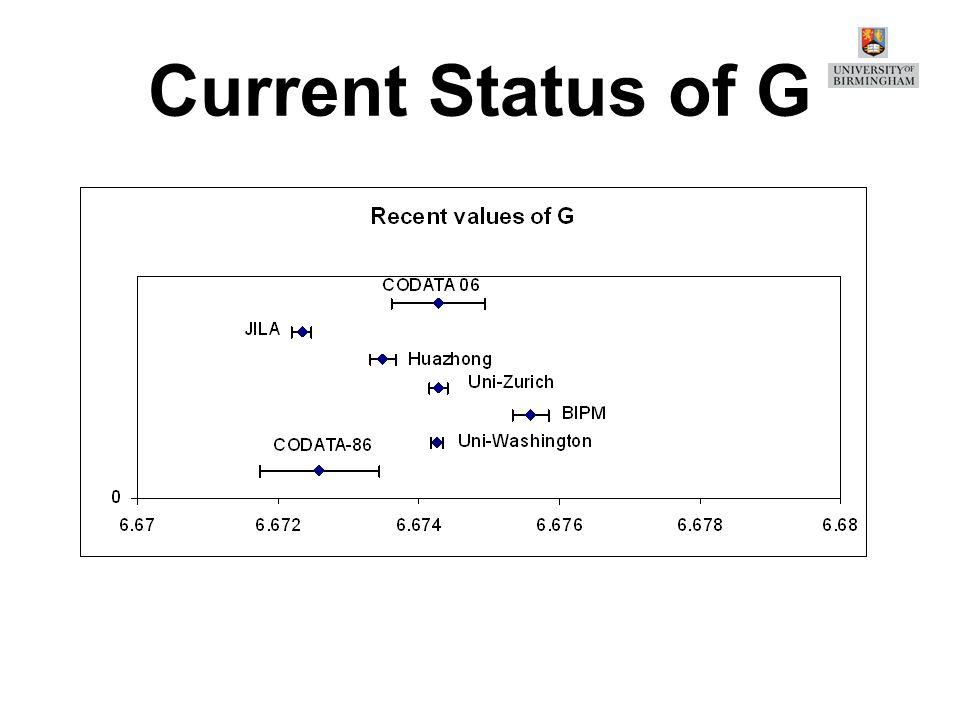 Current Status of G