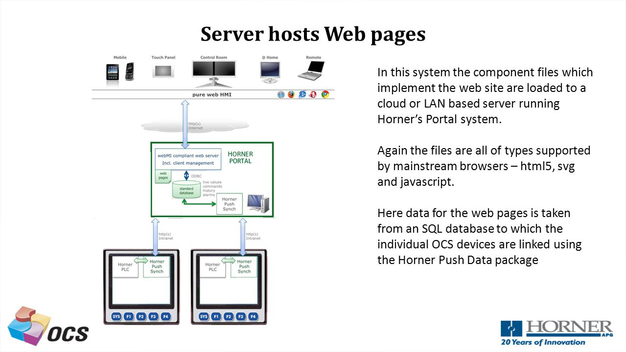 Server hosts Web pages In this system the component files which implement the web site are loaded to a cloud or LAN based server running Horner's Port