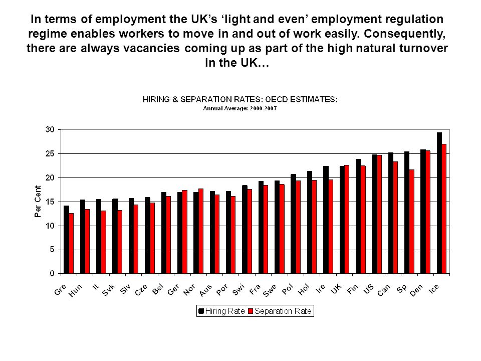 In terms of employment the UK's 'light and even' employment regulation regime enables workers to move in and out of work easily. Consequently, there a