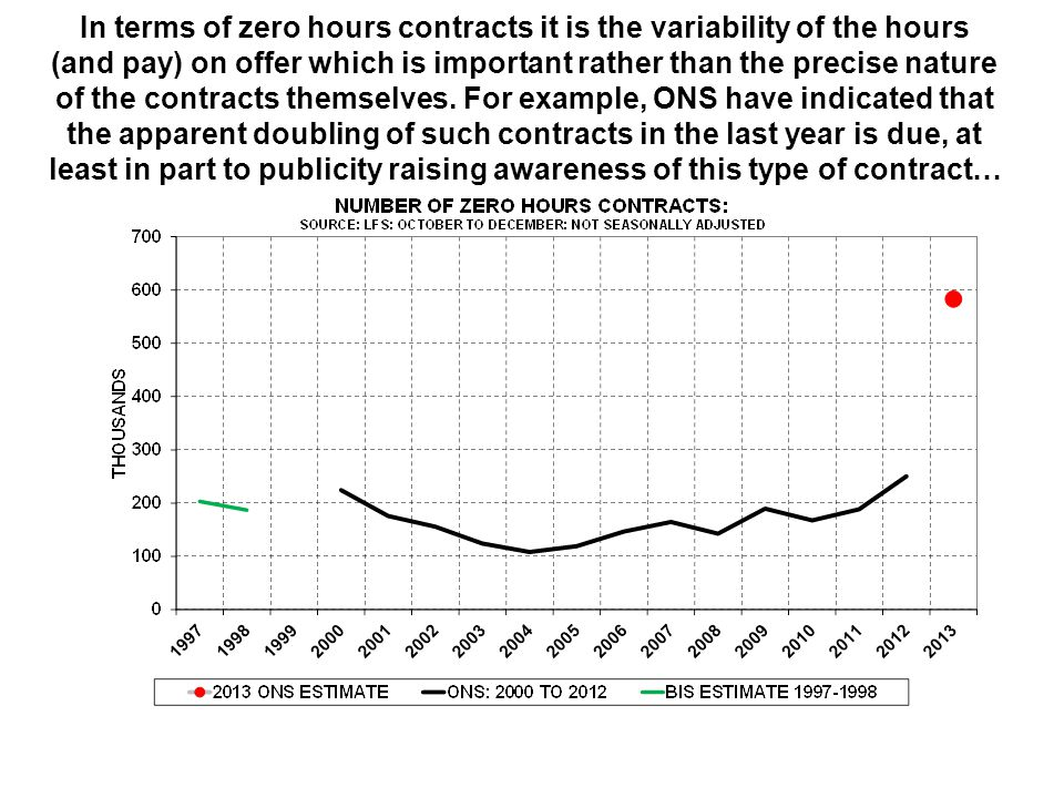 In terms of zero hours contracts it is the variability of the hours (and pay) on offer which is important rather than the precise nature of the contra