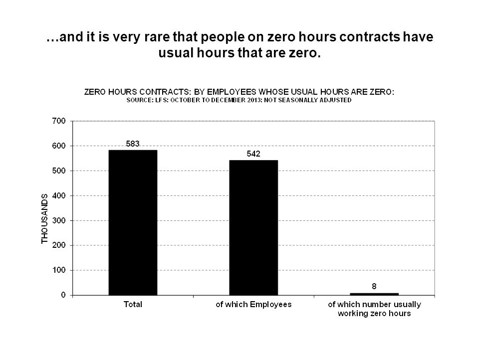 …and it is very rare that people on zero hours contracts have usual hours that are zero.