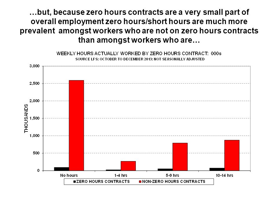 …but, because zero hours contracts are a very small part of overall employment zero hours/short hours are much more prevalent amongst workers who are