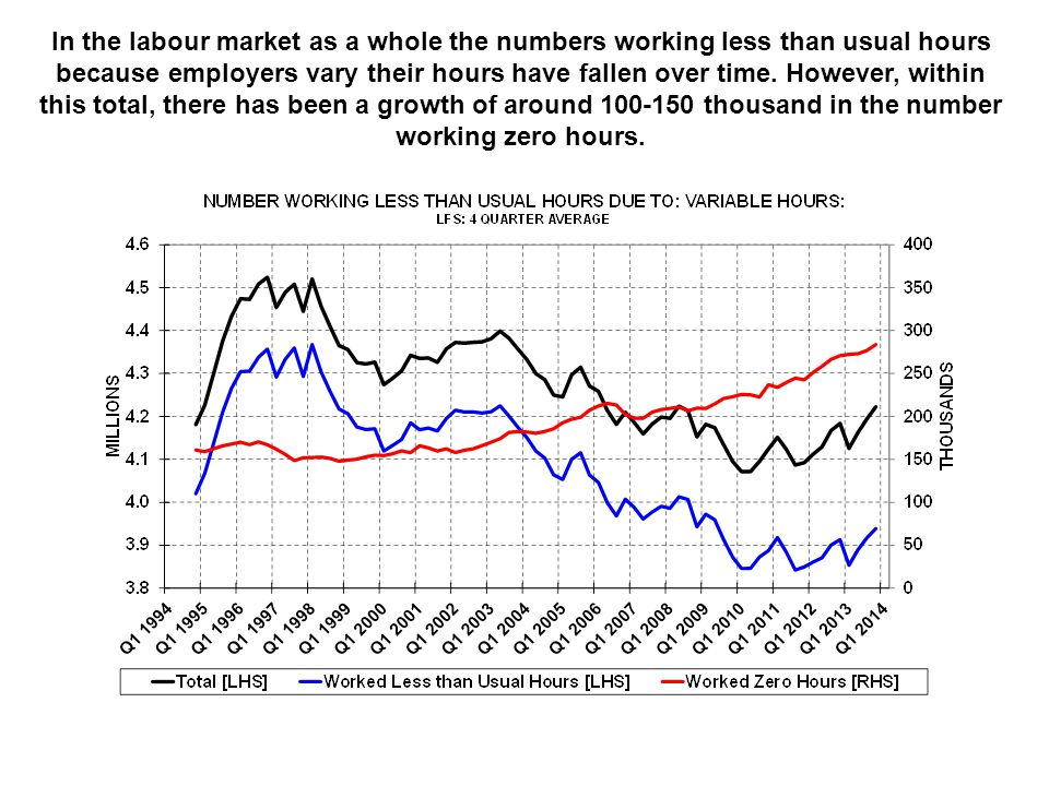 In the labour market as a whole the numbers working less than usual hours because employers vary their hours have fallen over time. However, within th