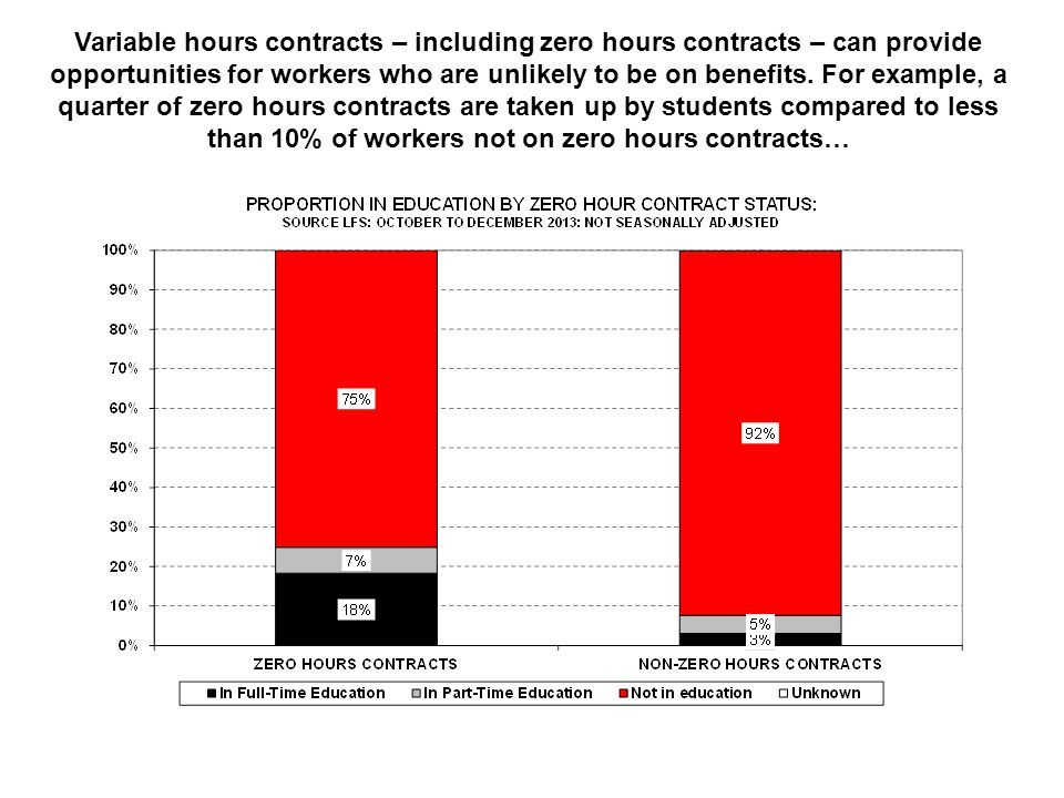 Variable hours contracts – including zero hours contracts – can provide opportunities for workers who are unlikely to be on benefits. For example, a q