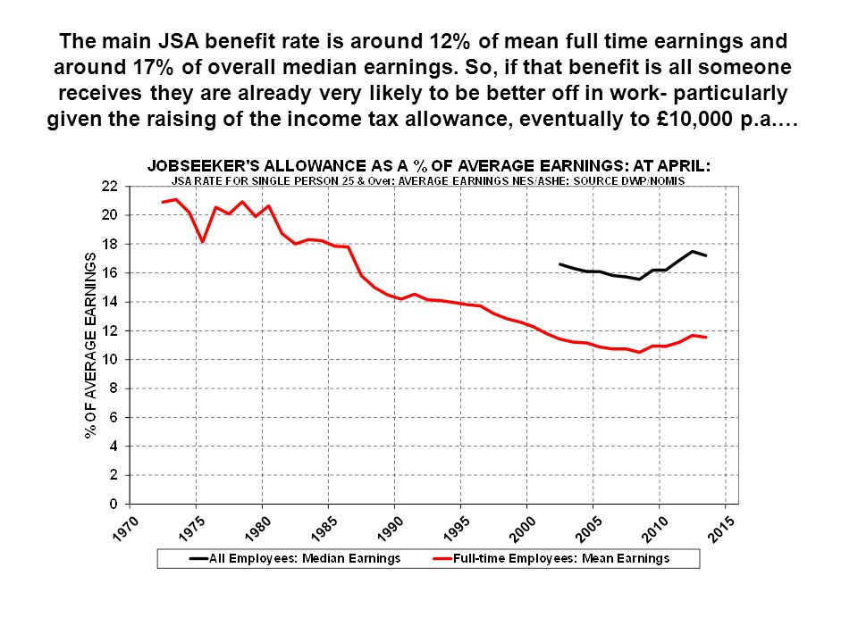 The main JSA benefit rate is around 12% of mean full time earnings and around 17% of overall median earnings. So, if that benefit is all someone recei