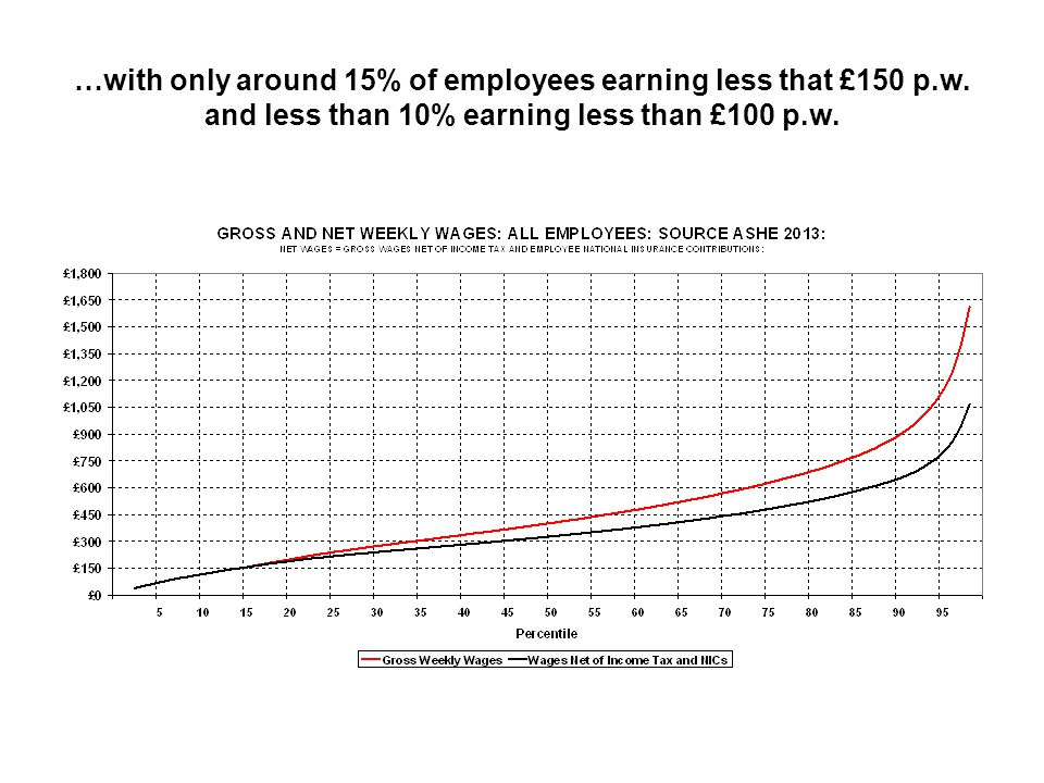 …with only around 15% of employees earning less that £150 p.w. and less than 10% earning less than £100 p.w.