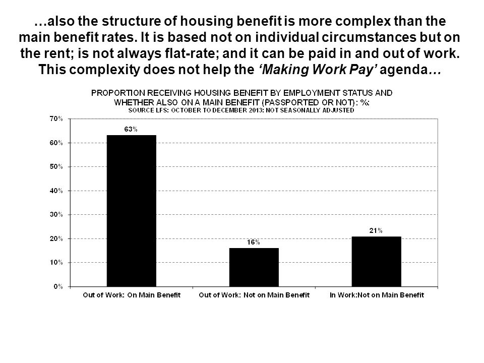 …also the structure of housing benefit is more complex than the main benefit rates. It is based not on individual circumstances but on the rent; is no