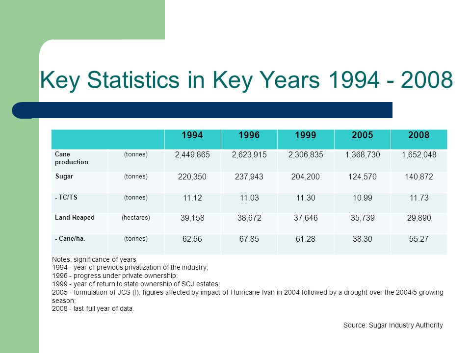 Key Statistics in Key Years 1994 - 2008 19941996199920052008 Cane production (tonnes) 2,449,8652,623,9152,306,8351,368,7301,652,048 Sugar(tonnes) 220,350237,943204,200124,570140,872 - TC/TS(tonnes) 11.1211.0311.3010.9911.73 Land Reaped(hectares) 39,15838,67237,64635,73929,890 - Cane/ha.(tonnes) 62.5667.8561.2838.3055.27 Notes: significance of years 1994 - year of previous privatization of the industry; 1996 - progress under private ownership; 1999 - year of return to state ownership of SCJ estates; 2005 - formulation of JCS (I), figures affected by impact of Hurricane Ivan in 2004 followed by a drought over the 2004/5 growing season; 2008 - last full year of data.