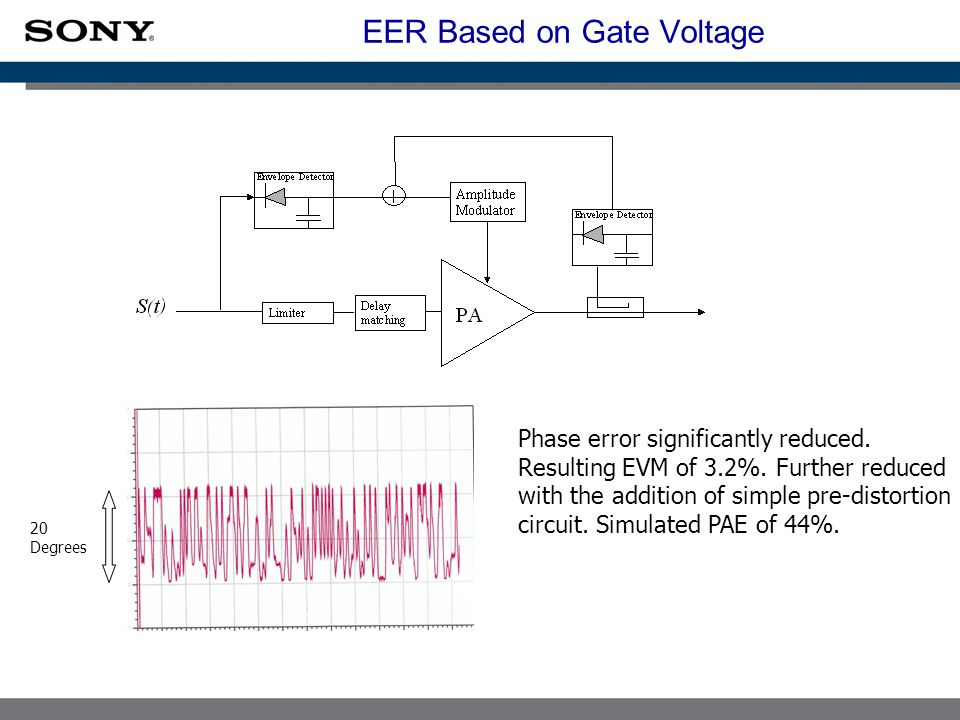 EER Based on Gate Voltage 20 Degrees Phase error significantly reduced.