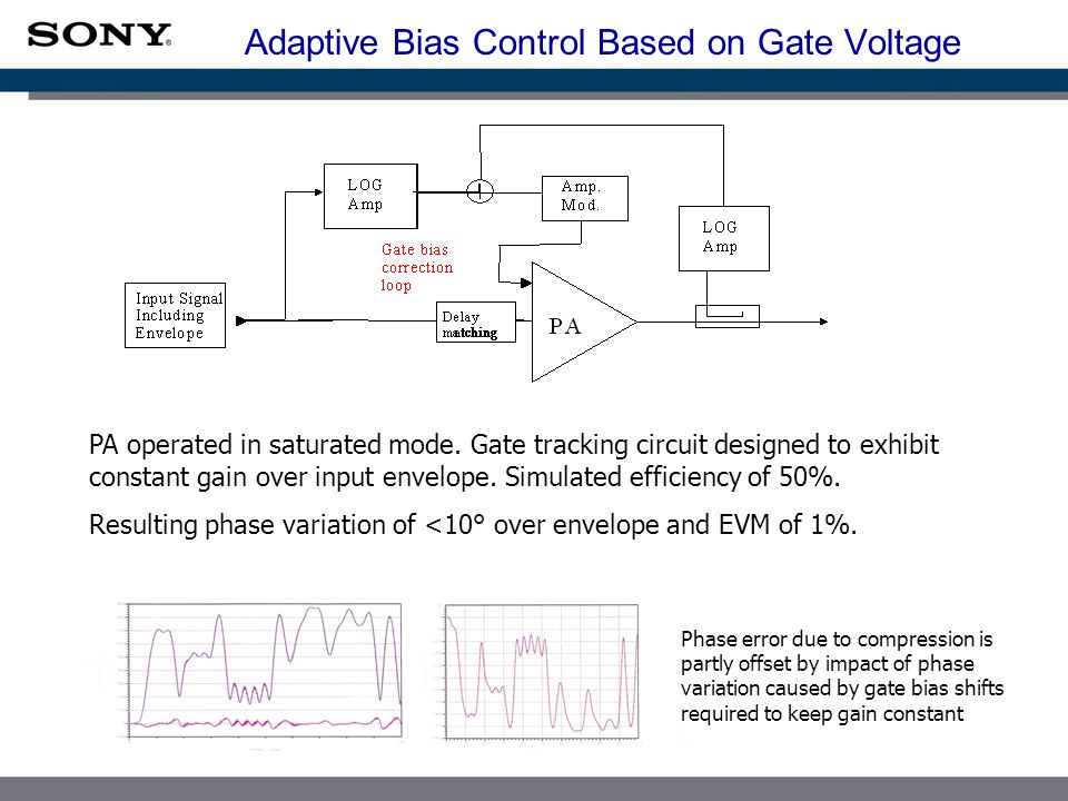 Adaptive Bias Control Based on Gate Voltage PA operated in saturated mode.