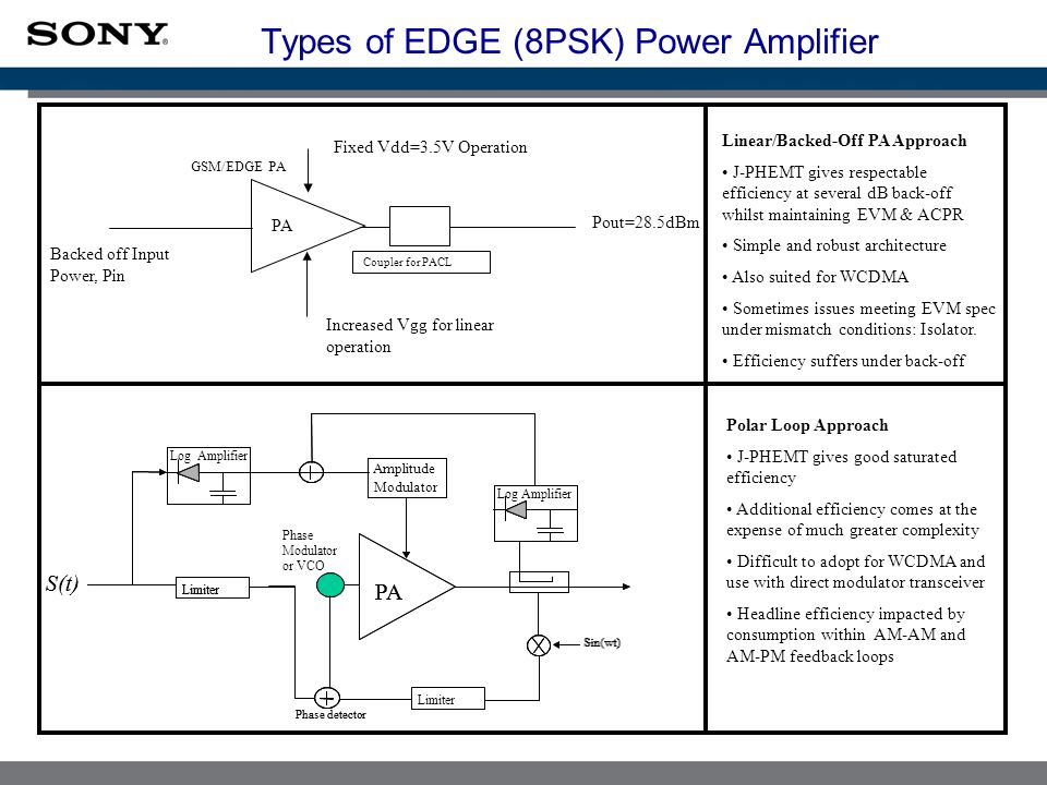 Types of EDGE (8PSK) Power Amplifier GSM/EDGE PA Increased Vgg for linear operation Fixed Vdd=3.5V Operation Backed off Input Power, Pin Coupler for PACL Pout=28.5dBm Limiter S(t) PA Log Amplifier Limiter VCO Phase detector Sin(wt) Amplitude Modulator Limiter Log Amplifier S(t) PA Phase detector Sin(wt) Phase Modulator or VCO Linear/Backed-Off PA Approach J-PHEMT gives respectable efficiency at several dB back-off whilst maintaining EVM & ACPR Simple and robust architecture Also suited for WCDMA Sometimes issues meeting EVM spec under mismatch conditions: Isolator.