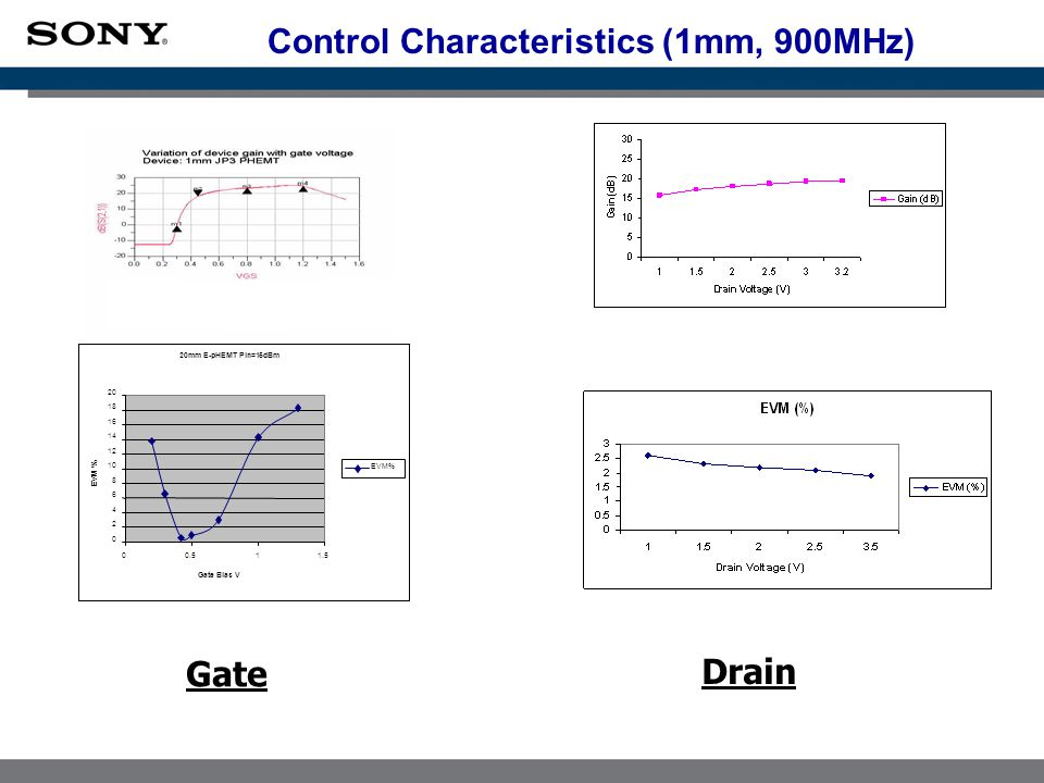 Control Characteristics (1mm, 900MHz) 20mm E-pHEMT Pin=15dBm 0 2 4 6 8 10 12 14 16 18 20 00.511.5 Gate Bias V EVM % Gate Drain