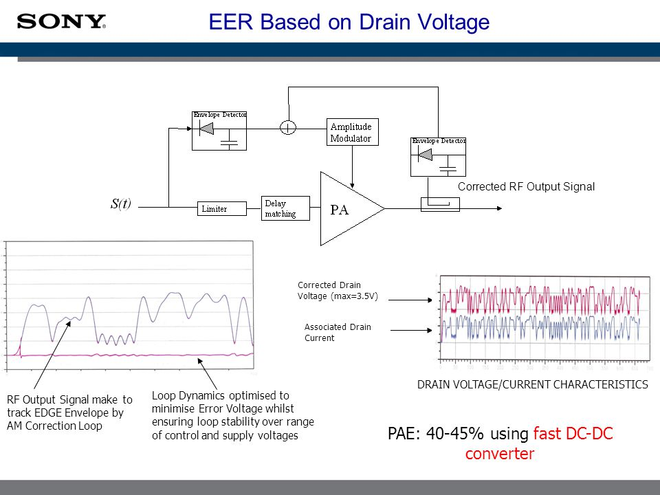 EER Based on Drain Voltage RF Output Signal make to track EDGE Envelope by AM Correction Loop Loop Dynamics optimised to minimise Error Voltage whilst ensuring loop stability over range of control and supply voltages Corrected Drain Voltage (max=3.5V) Associated Drain Current DRAIN VOLTAGE/CURRENT CHARACTERISTICS PAE: 40-45% using fast DC-DC converter Corrected RF Output Signal