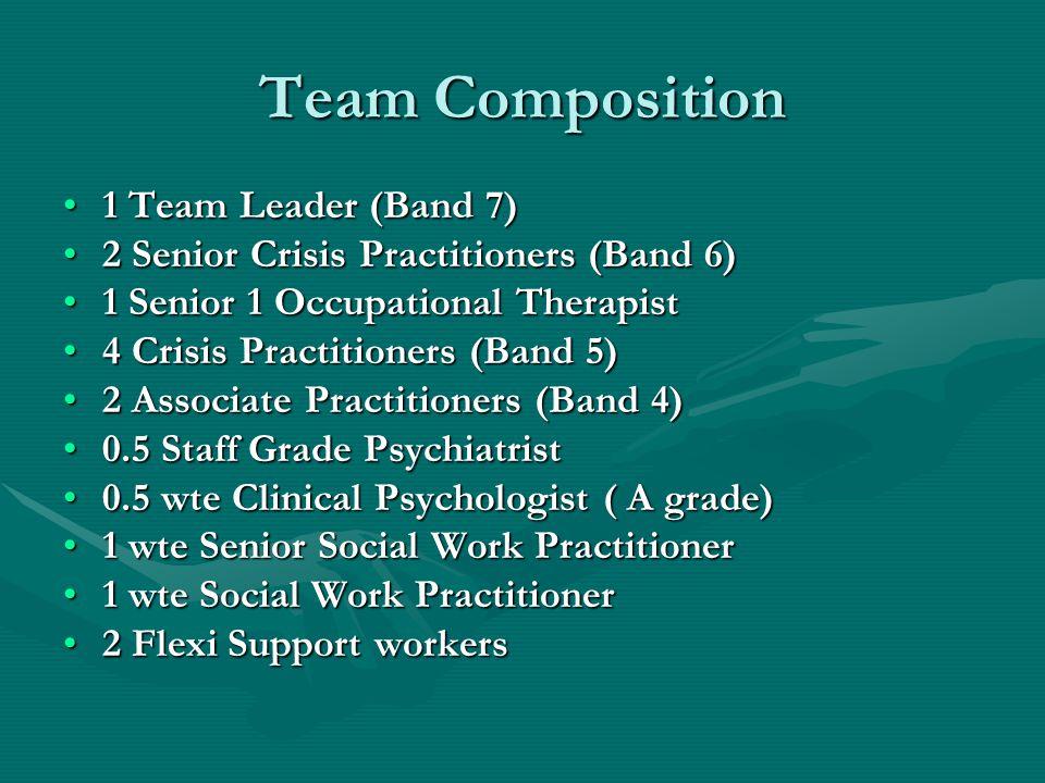 Team Composition 1 Team Leader (Band 7)1 Team Leader (Band 7) 2 Senior Crisis Practitioners (Band 6)2 Senior Crisis Practitioners (Band 6) 1 Senior 1 Occupational Therapist1 Senior 1 Occupational Therapist 4 Crisis Practitioners (Band 5)4 Crisis Practitioners (Band 5) 2 Associate Practitioners (Band 4)2 Associate Practitioners (Band 4) 0.5 Staff Grade Psychiatrist0.5 Staff Grade Psychiatrist 0.5 wte Clinical Psychologist ( A grade)0.5 wte Clinical Psychologist ( A grade) 1 wte Senior Social Work Practitioner1 wte Senior Social Work Practitioner 1 wte Social Work Practitioner1 wte Social Work Practitioner 2 Flexi Support workers2 Flexi Support workers