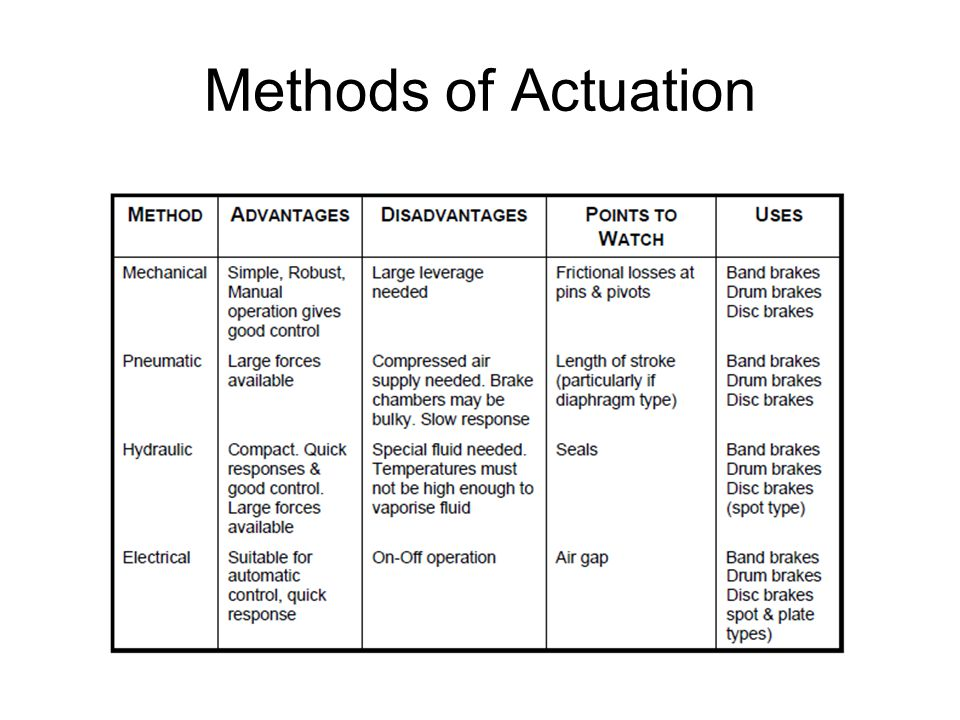 Methods of Actuation
