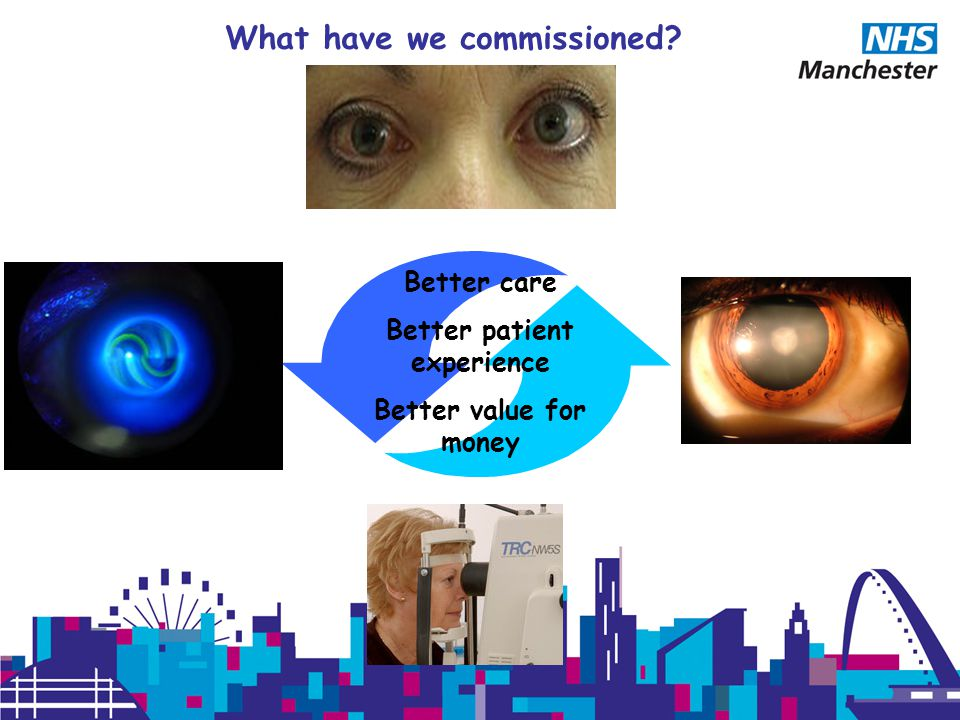 Better care Better patient experience Better value for money What have we commissioned?