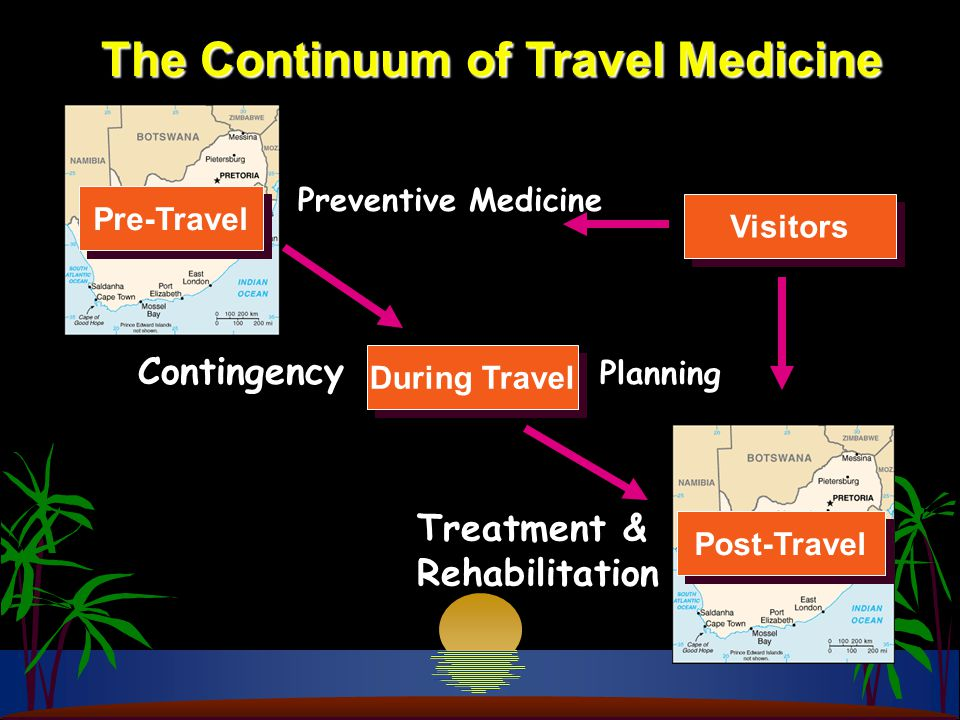 The Continuum of Travel Medicine During Travel Preventive Medicine Contingency Planning Treatment & Rehabilitation Visitors Pre-Travel Post-Travel