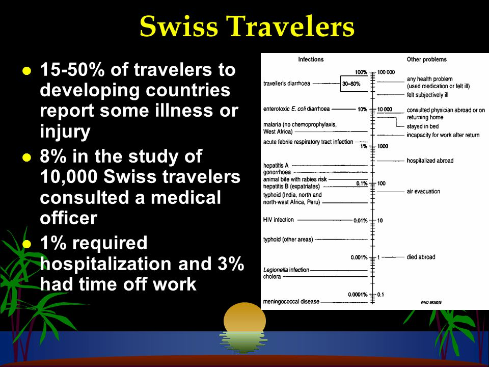Insured Australian travelers* l Approx 20,000 policies issued each year (incl.