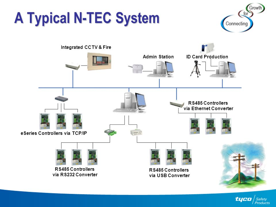 A Typical N-TEC System Integrated CCTV & Fire eSeries Controllers via TCP/IP RS485 Controllers via RS232 Converter RS485 Controllers via USB Converter