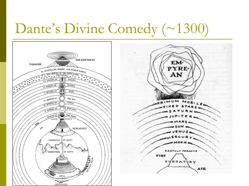 Dante's Divine Comedy (~1300)