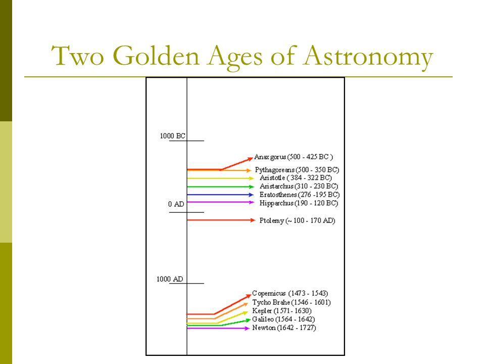Two Golden Ages of Astronomy