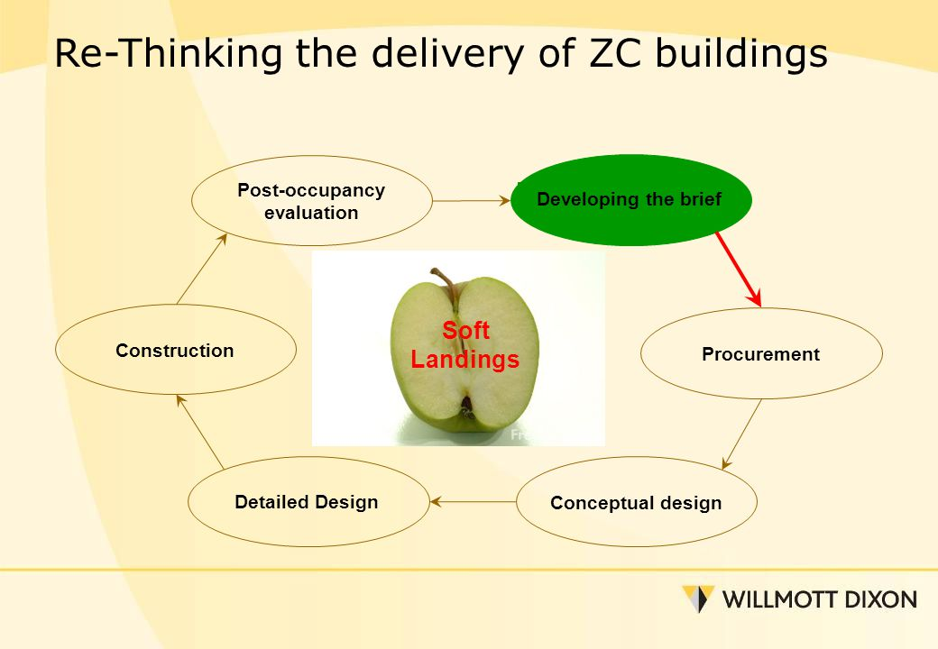 Developing the brief Procurement Conceptual design Detailed Design Construction Post-occupancy evaluation Re-Thinking the delivery of ZC buildings Soft Landings