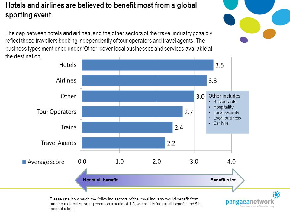 Hotels and airlines are believed to benefit most from a global sporting event The gap between hotels and airlines, and the other sectors of the travel industry possibly reflect those travellers booking independently of tour operators and travel agents.
