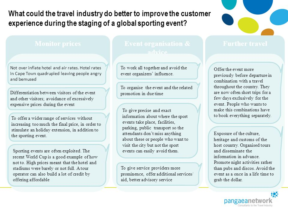 Event organisation & advice Monitor prices What could the travel industry do better to improve the customer experience during the staging of a global