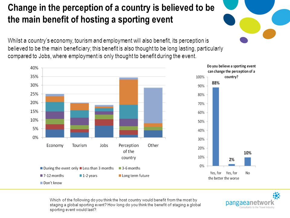 Change in the perception of a country is believed to be the main benefit of hosting a sporting event Whilst a country's economy, tourism and employment will also benefit, its perception is believed to be the main beneficiary; this benefit is also thought to be long lasting, particularly compared to Jobs, where employment is only thought to benefit during the event.